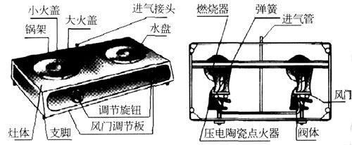 燃气灶脉冲点火器原理及电路图