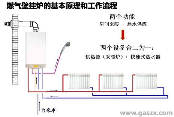 燃气壁挂炉的基本原理和工作流程