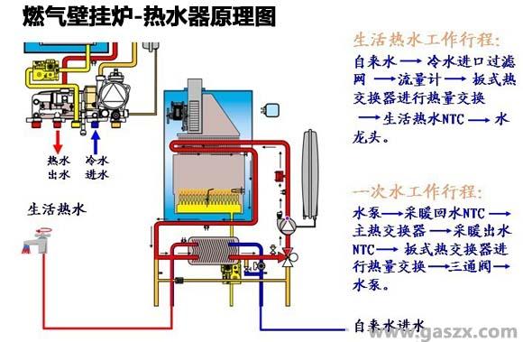 燃气壁挂炉热水器原理图