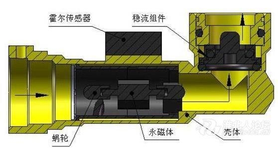 2、关键零部件作用 A:排烟系统(交流风机):将燃烧所产生的废气强制排出室外。 B:换热系统(热交换器):将流经热交换器的冷水回热成热水。 C:燃烧系统(燃烧器):燃气稳定燃烧,形成稳定的火焰;从燃气喷咀出来的高速燃气射流,引射四周的静止空气,一起进入燃烧器的引射段,在混合段,燃气与空气充分混合后从燃烧器的的火孔流出,点燃后与二次空气形成稳定的火焰燃烧 。 D:控制系统(控制器):控制着热水器的整个工作过程。 E:燃气比例阀:作用是开启或关闭燃气通道(截止阀)和控制燃气流量的大小。 F:水流传感器:a)