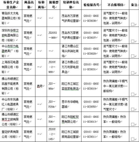 广东燃气灶不合格率近7成 华帝方太上黑榜 部分不合格商品名单