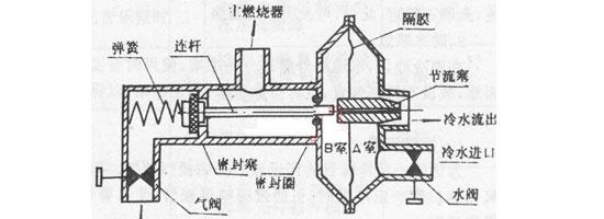 燃气热水器知识 什么是水气联动阀?