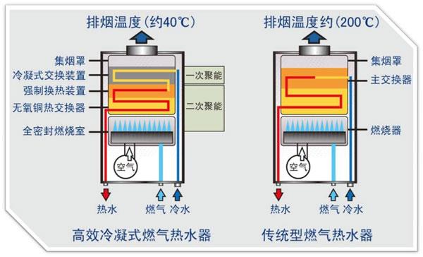 冷凝式燃气热水器原理图
