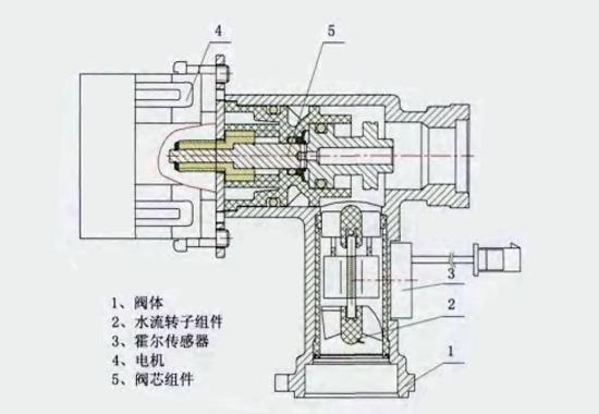 水量伺服器结构图