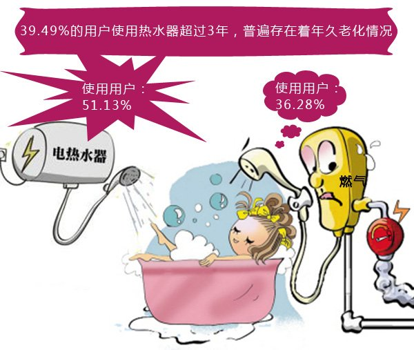 调查:近四成广东用户使用的热水器存在老化现象