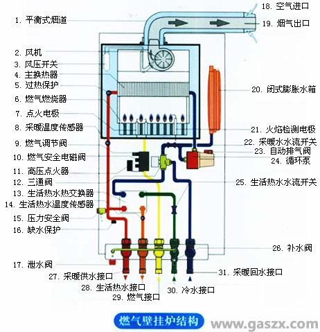天然气安全阀_燃气壁挂炉结构原理图-各零部件名称_燃气具资讯网