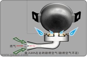 大气式燃气灶很难避免锅黑的生成