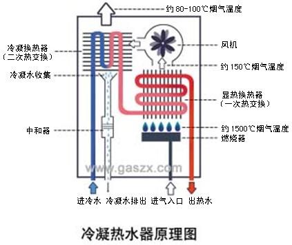 冷凝式热水器工作原理