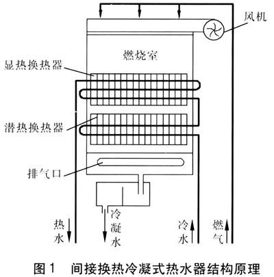 间接换热冷凝式热水器结构原理图