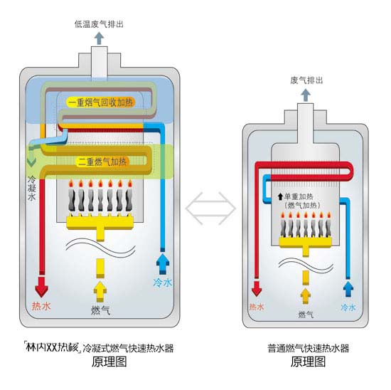 林内双热核冷凝式燃气快速热水器原理图